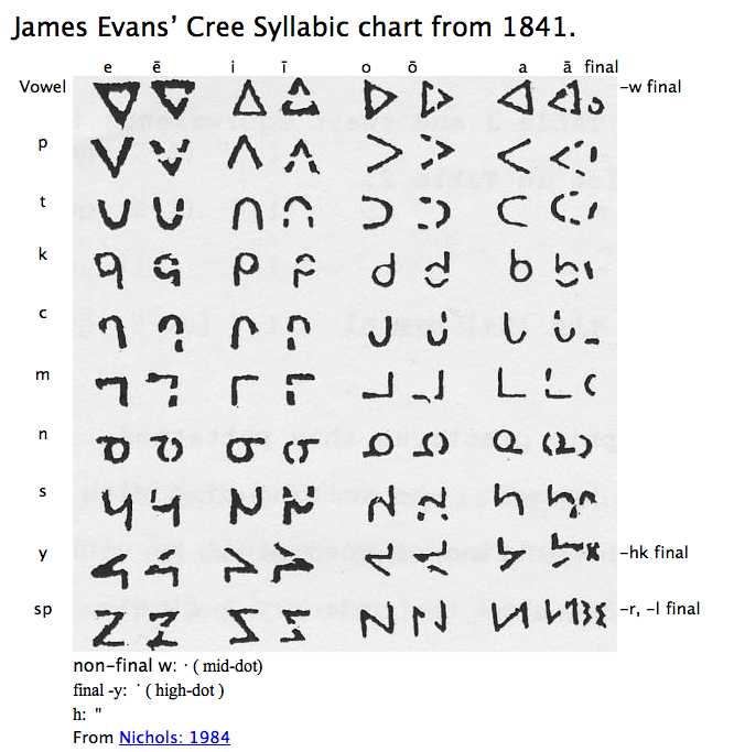 "Evans first syllabic font. Reproduced from John D. Nichols, 1984, Nichols, John D. 1984. The composition sequence of the first Cree hymnal. in ""Essays in Algonquian Bibliography"" H.C. Wolfart ed. Winnipeg: Algonquian and Iroquoian Linguistics."